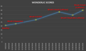 Wonderlic test results trended over time with date markers on nootropics & supplementation specifics