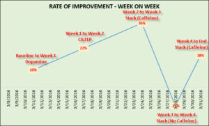 Week on week growth rate of Wonderlic test scores with details on nootropic supplementation